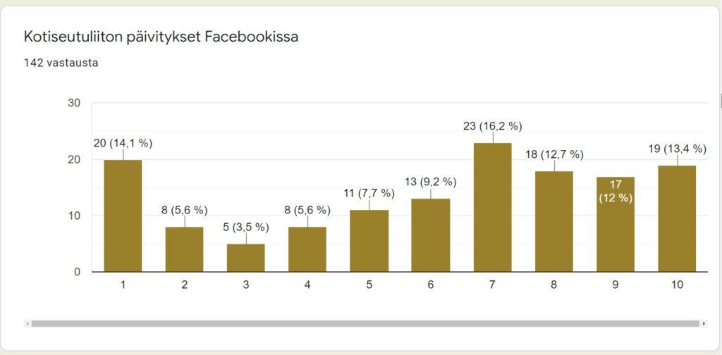 Vastauksia kysymykseen: Kuinka hyödyllisiä seuraavat kanavat ovat sinulle: Facebook. jakauma on tasainen mutta 14 prosenttia on ilmoittanut Facebookin täysin hyödyttömäksi omalle toiminnalleen. Eniten on kuitenkin annettu vastattu, että kanava on hyödyllinen.