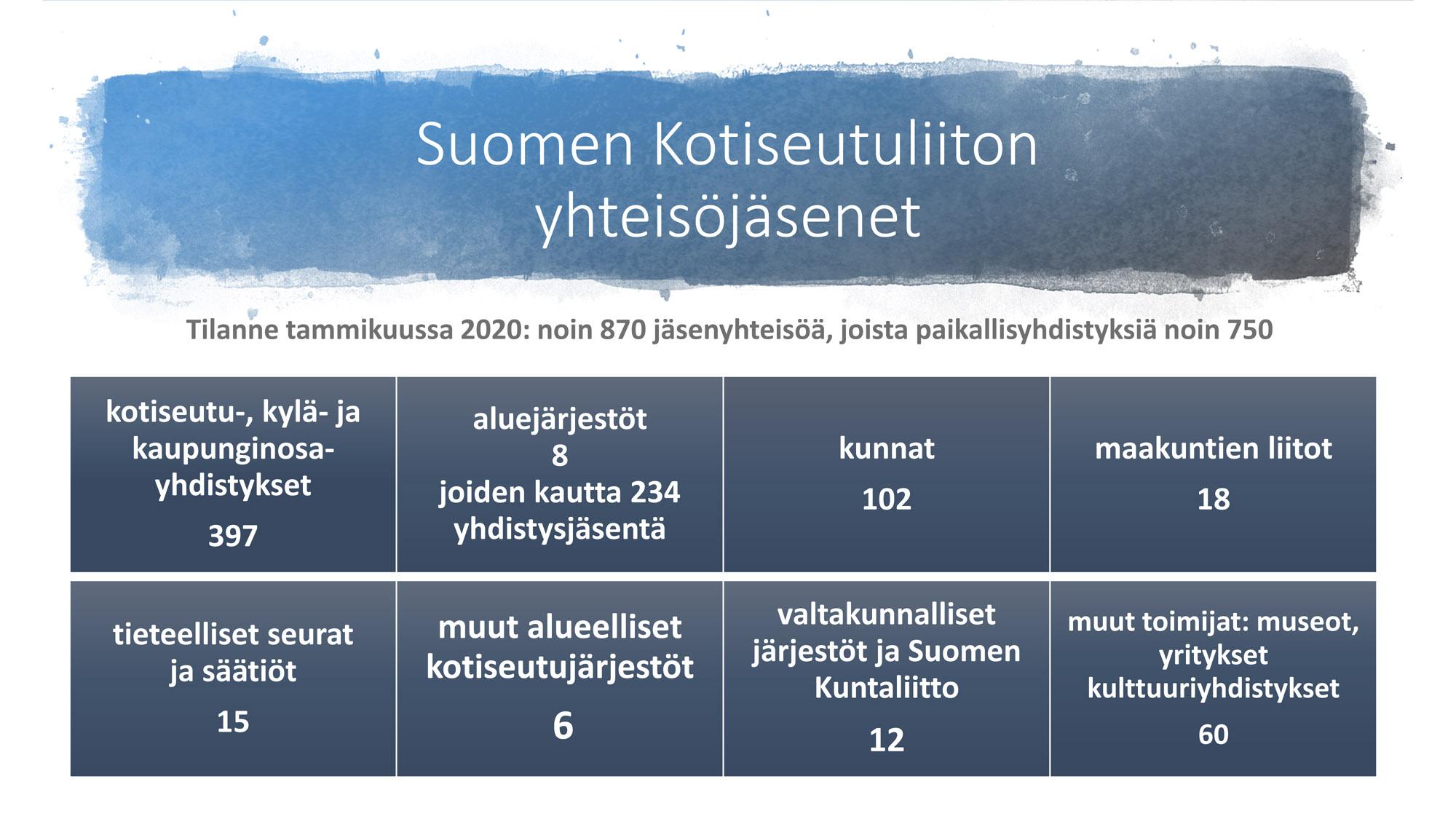 Kaavio Kotiseutuliiton erityyppisistä jäsenryhmistä